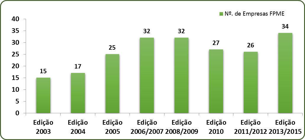 Evolução do Nº. de empresas intervencionadas pela APCOR no Projeto FPME, por edição