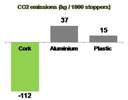 Graphic CO2 emissions